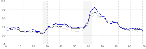 Canton, Ohio monthly unemployment rate chart